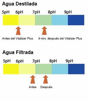 vitalizacion-base-cientifica-vitalizer-plus-alcalinidad