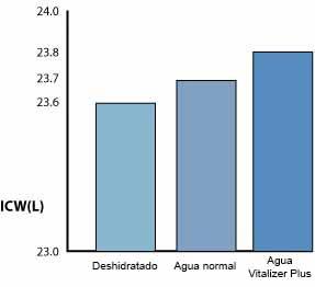 vitalizacion-base-cientifica-vitalizer-plus-analisis-bioelectrico