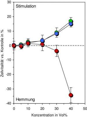 vitalizacion-nuevos-estudios-realizados-sobre-agua-vitalizada-fig2